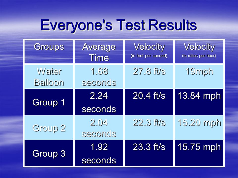 Everyone s Test Results Groups Average Time Velocity (in feet per second) Velocity (in miles per hour) Water Balloon 1.68 seconds 27.8 ft/s 19mph Group 1 2.24seconds 20.4 ft/s 13.84 mph Group 2 2.04 seconds 22.3 ft/s 15.20 mph Group 3 1.92seconds 23.3 ft/s 15.75 mph