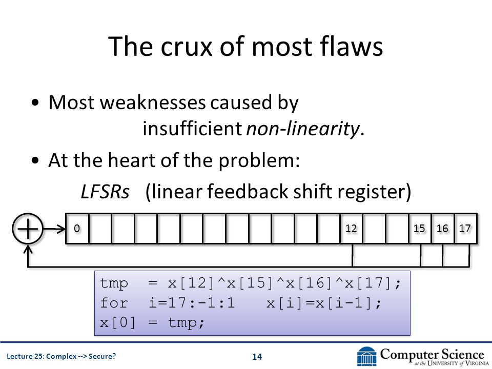 14 Lecture 25: Complex --> Secure? The crux of most flaws Most weaknesses caused by insufficient non-linearity. At the heart of the problem: LFSRs (li