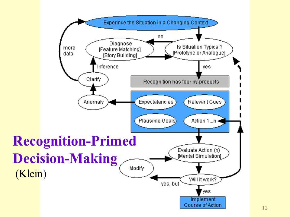 12 Recognition-Primed Decision-Making (Klein)