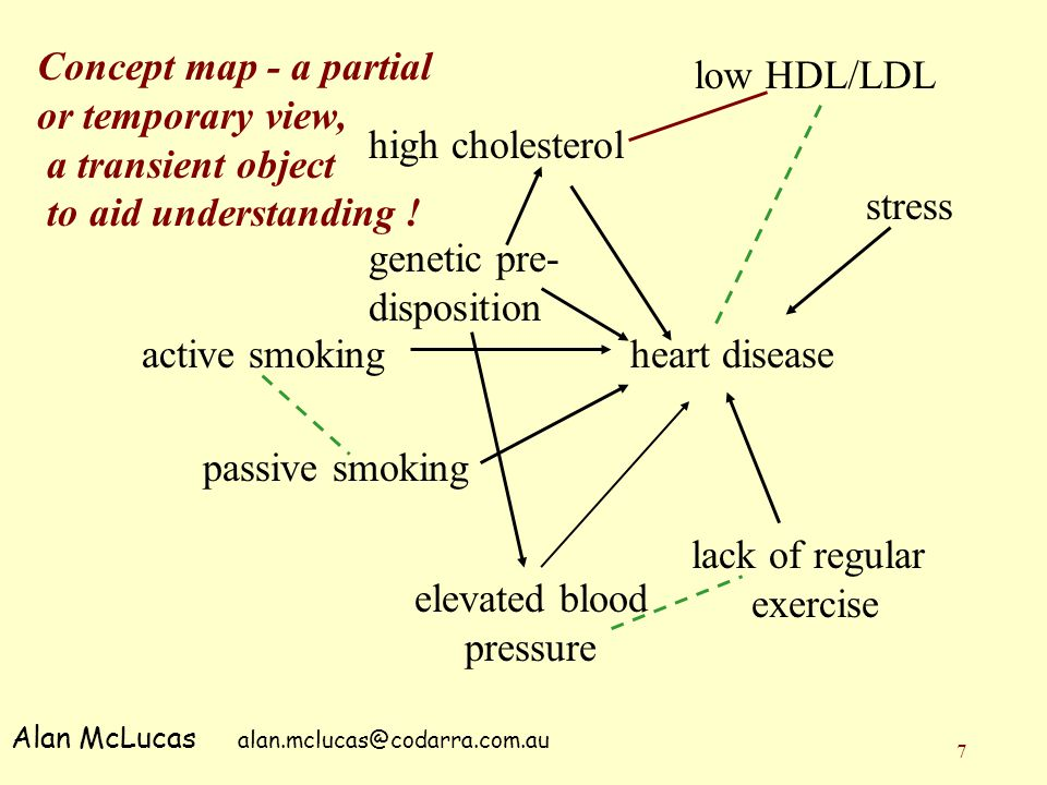 7 heart diseaseactive smoking passive smoking Alan McLucas alan.mclucas@codarra.com.au stress lack of regular exercise elevated blood pressure high cholesterol low HDL/LDL genetic pre- disposition Concept map - a partial or temporary view, a transient object to aid understanding !