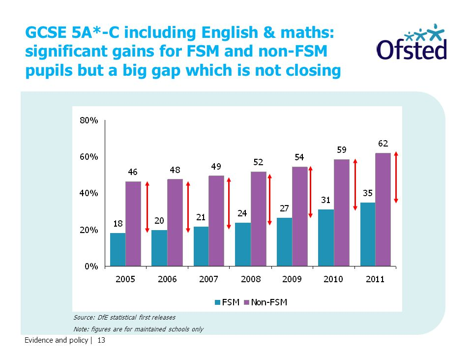 Evidence and policy | 13 GCSE 5A*-C including English & maths: significant gains for FSM and non-FSM pupils but a big gap which is not closing Source: DfE statistical first releases Note: figures are for maintained schools only
