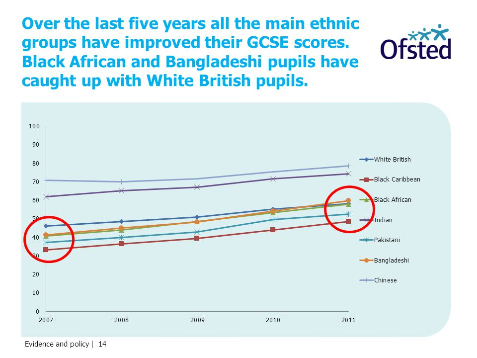 Evidence and policy | 14 Over the last five years all the main ethnic groups have improved their GCSE scores.