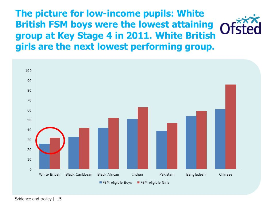 Evidence and policy | 15 The picture for low-income pupils: White British FSM boys were the lowest attaining group at Key Stage 4 in 2011.