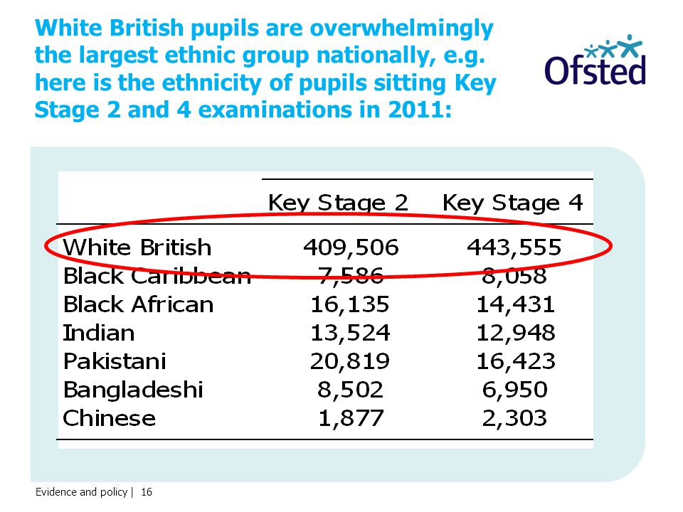 White British pupils are overwhelmingly the largest ethnic group nationally, e.g.