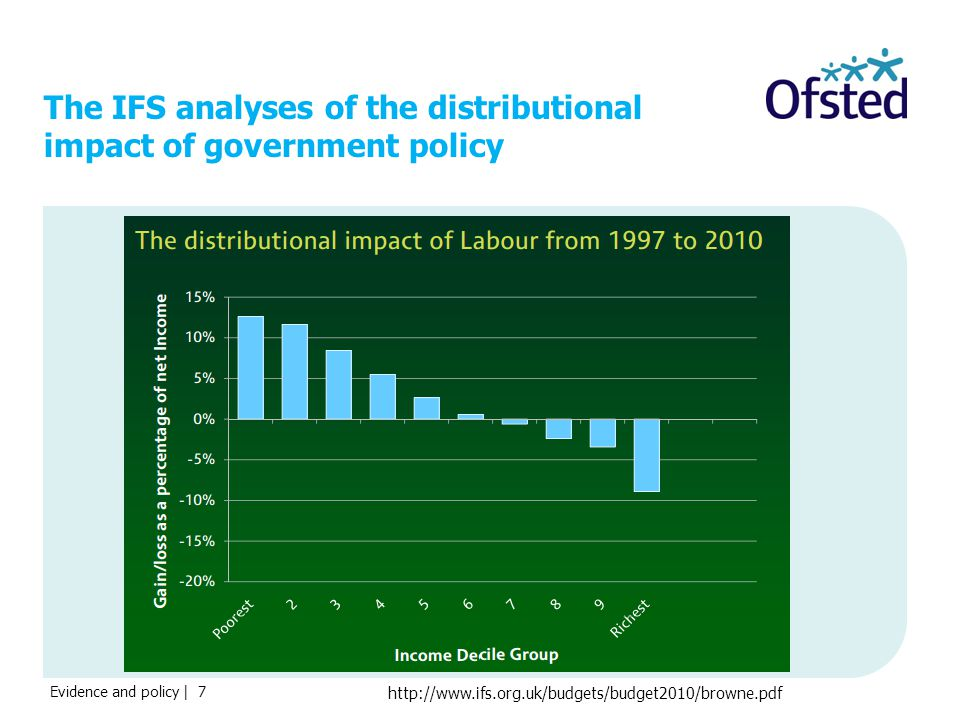 Evidence and policy | 7 The IFS analyses of the distributional impact of government policy http://www.ifs.org.uk/budgets/budget2010/browne.pdf