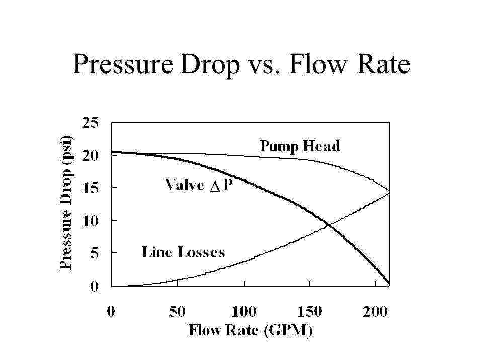 Pressure Drop vs. Flow Rate