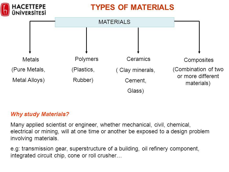 TYPES OF MATERIALS MATERIALS Metals Polymers Ceramics Composites (Pure Metals, Metal Alloys) ( Clay minerals, Cement, Glass) (Plastics, Rubber) (Combi