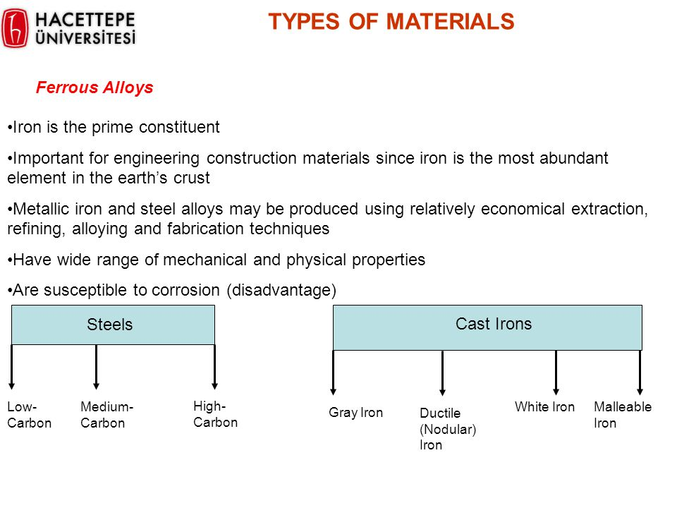 TYPES OF MATERIALS Ferrous Alloys Iron is the prime constituent Important for engineering construction materials since iron is the most abundant eleme
