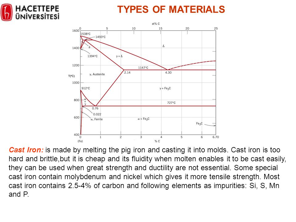 TYPES OF MATERIALS Cast Iron: is made by melting the pig iron and casting it into molds. Cast iron is too hard and brittle,but it is cheap and its flu