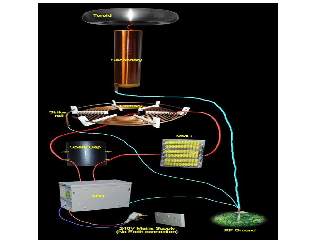 theory of operation ● HV Transformer on AC Line produces 6KV to 15 KV at 30 to 120 milliamps.