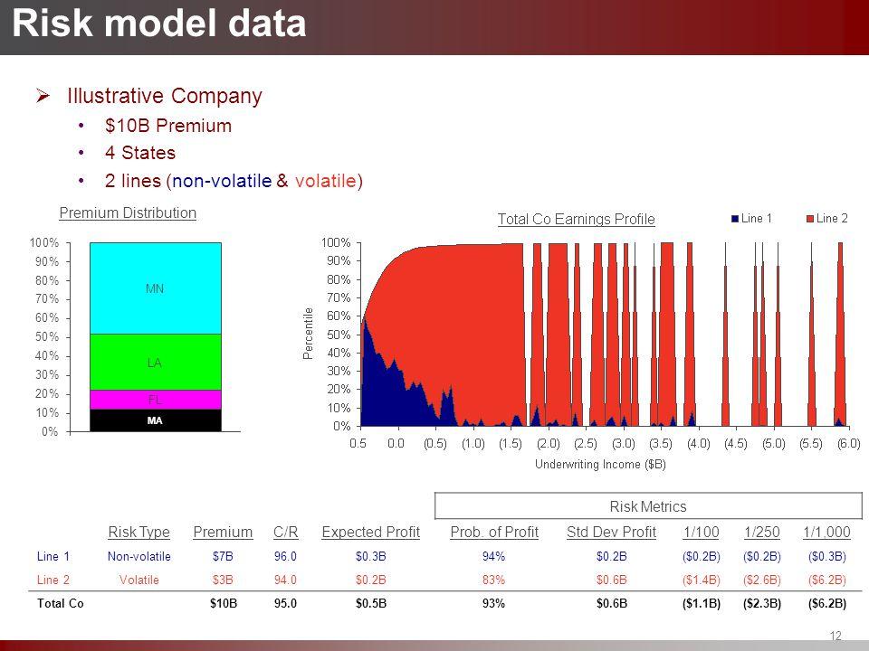 12 Risk model data  Illustrative Company $10B Premium 4 States 2 lines (non-volatile & volatile) Risk Metrics Risk TypePremiumC/RExpected ProfitProb.