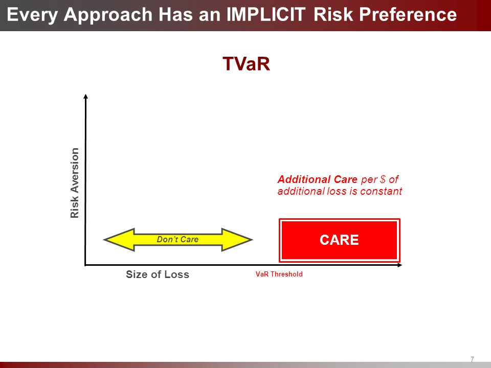 Every Approach Has an IMPLICIT Risk Preference CARE Additional Care per $ of additional loss is constant Size of Loss Risk Aversion TVaR Don't Care Va