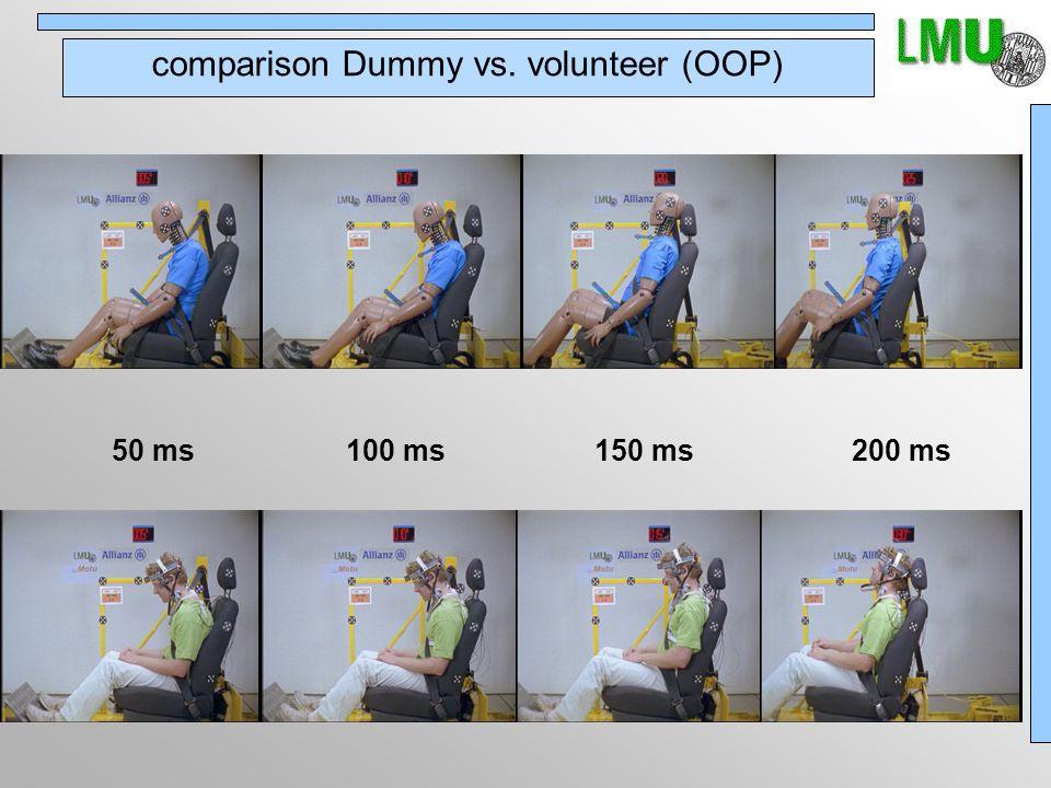 comparison Dummy vs. volunteer (OOP) 50 ms100 ms150 ms200 ms