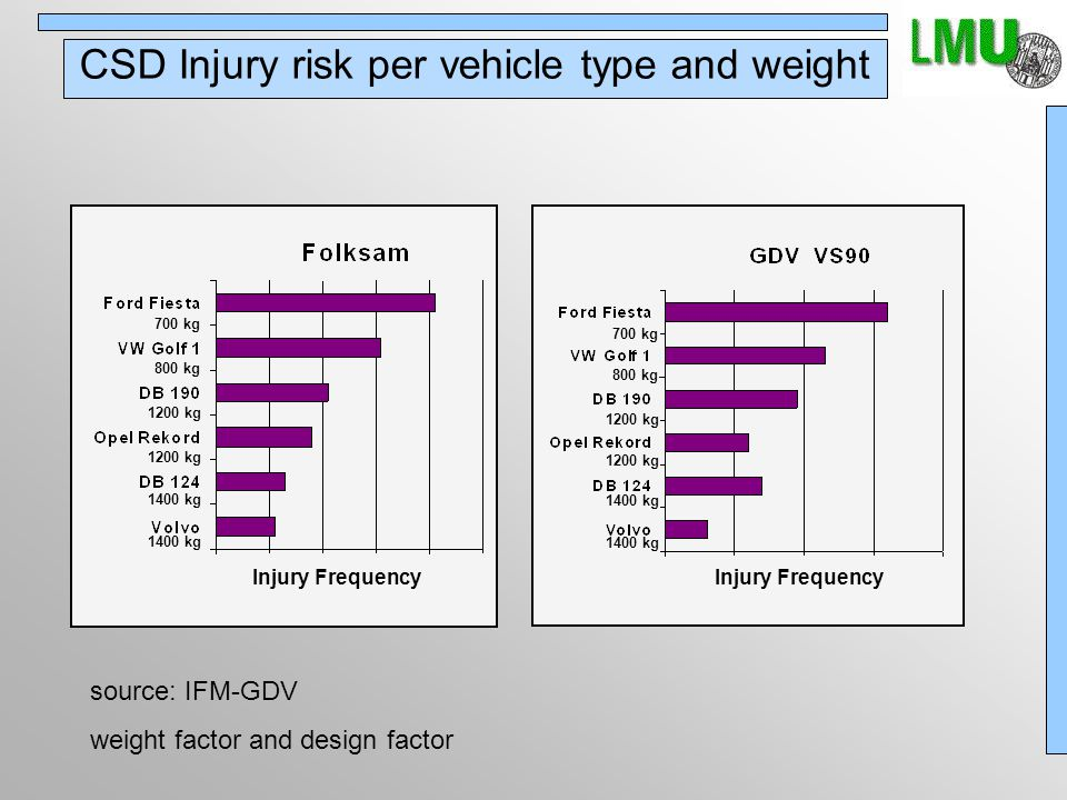 "Rear-End Impact Car Performance Statistics SOURCE: IFM-GDVSOURCE: IFM-GDV, statistics HuK Coburg Insurance 2000, damages Injury rates at rear-end collisions divided by manufacturer and type ""Long Term Injuries more than 6 weeks"
