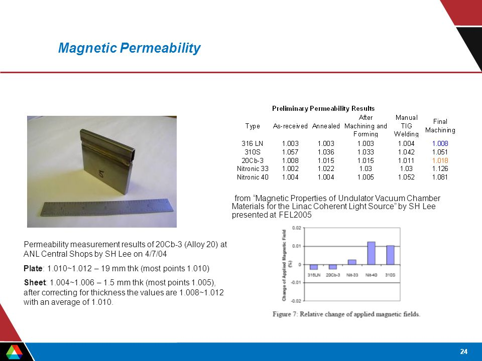 24 Magnetic Permeability from Magnetic Properties of Undulator Vacuum Chamber Materials for the Linac Coherent Light Source by SH Lee presented at FEL2005 Permeability measurement results of 20Cb-3 (Alloy 20) at ANL Central Shops by SH Lee on 4/7/04 Plate: 1.010~1.012 – 19 mm thk (most points 1.010) Sheet: 1.004~1.006 – 1.5 mm thk (most points 1.005), after correcting for thickness the values are 1.008~1.012 with an average of 1.010.