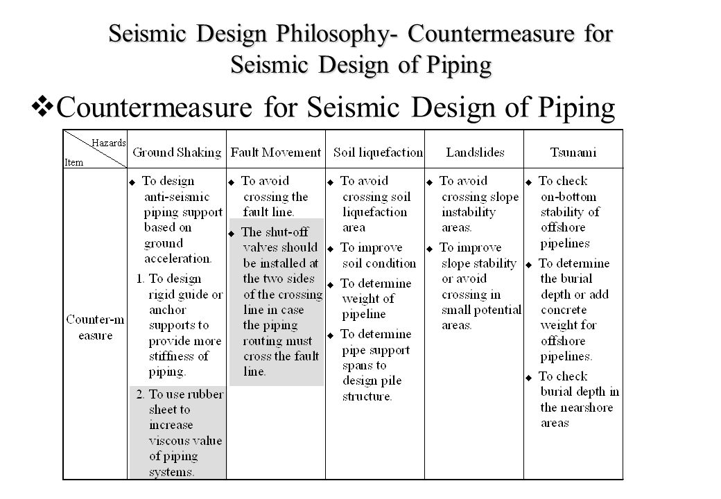 Seismic Design Philosophy- Countermeasure for Seismic Design of Piping  Countermeasure for Seismic Design of Piping