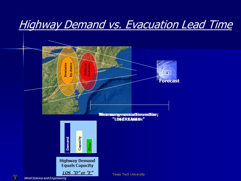 Wind Science and Engineering Texas Tech University Highway Demand Exceeds Capacity LOS F Ordered Evacuees Evacuees by choice Forecast Necessary evacuation notice ; Lead=X hours Demand Capacity Flow Highway Demand Equals Capacity LOS D or E Necessary evacuation notice DECREASES Highway Demand vs.