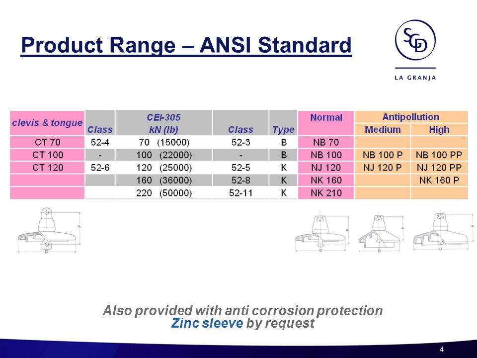 4 Product Range – ANSI Standard Also provided with anti corrosion protection Zinc sleeve by request