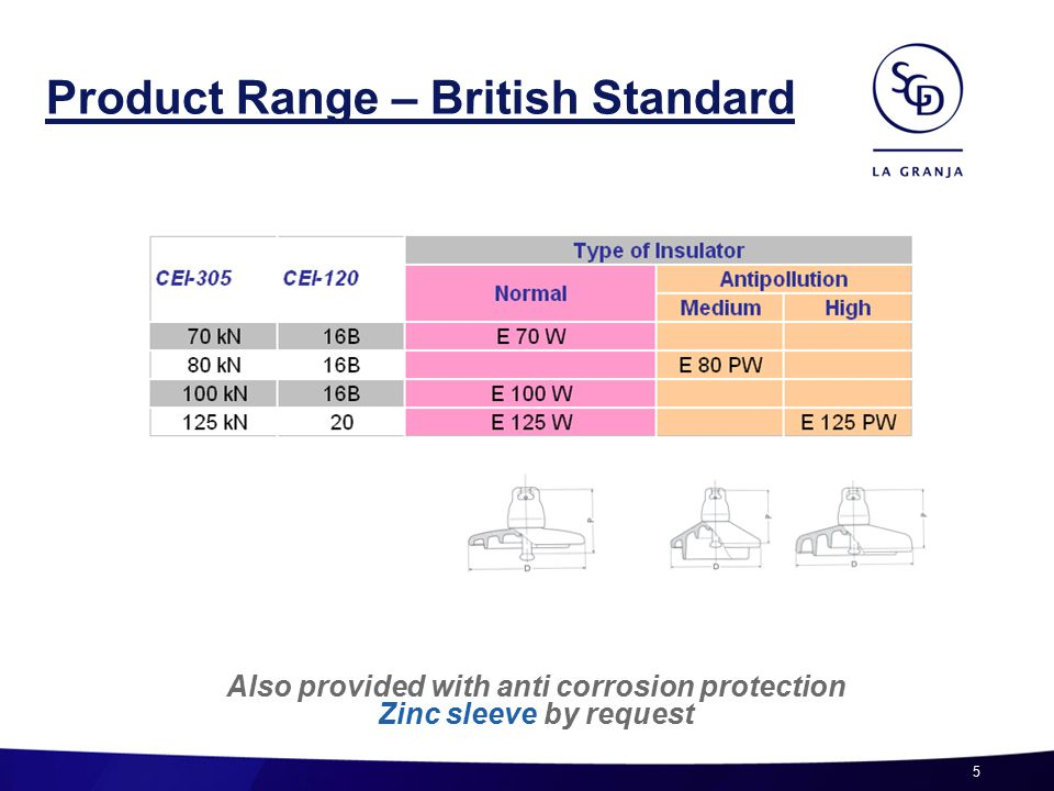5 Also provided with anti corrosion protection Zinc sleeve by request Product Range – British Standard