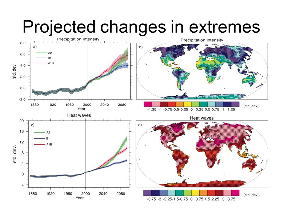 Projected changes in extremes