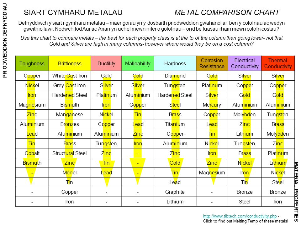 PRIODWEDDION DEFNYDDIAU MATERIAL PROPERTIES ToughnessBrittlenessDuctilityMalleabilityHardness Corrosion Resistance Electrical Conductivity Thermal Conductivity CopperWhite Cast IronGold DiamondGoldSilver NickelGrey Cast IronSilver TungstenPlatinumCopper IronHardened SteelPlatinumAluminiumHardened SteelSilverGold MagnesiumBismuthIronCopperSteelMercuryAluminium ZincManganeseNickelTinBrassCopperMolybdenTungsten AluminiumBronzesCopperLeadTitaniumLeadZincBrass LeadAluminium ZincCopperTinLithiumMolybden TinBrassTungstenIronAluminiumNickelTungstenZinc CobaltStructural SteelZinc- IronBrassPlatinum BismuthZincTin-GoldZincNickelLithium -MonelLead-TinMagnesiumIronNickel -Tin--LeadTinSteel -Copper--Graphite-Bronze -Iron--Lithium-SteelIron http://www.tibtech.com/conductivity.phphttp://www.tibtech.com/conductivity.php - Click to find out Melting Temp of these metals.