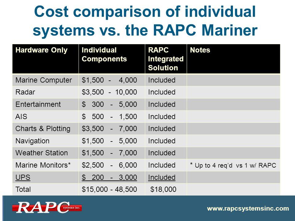 Cost comparison of individual systems vs.