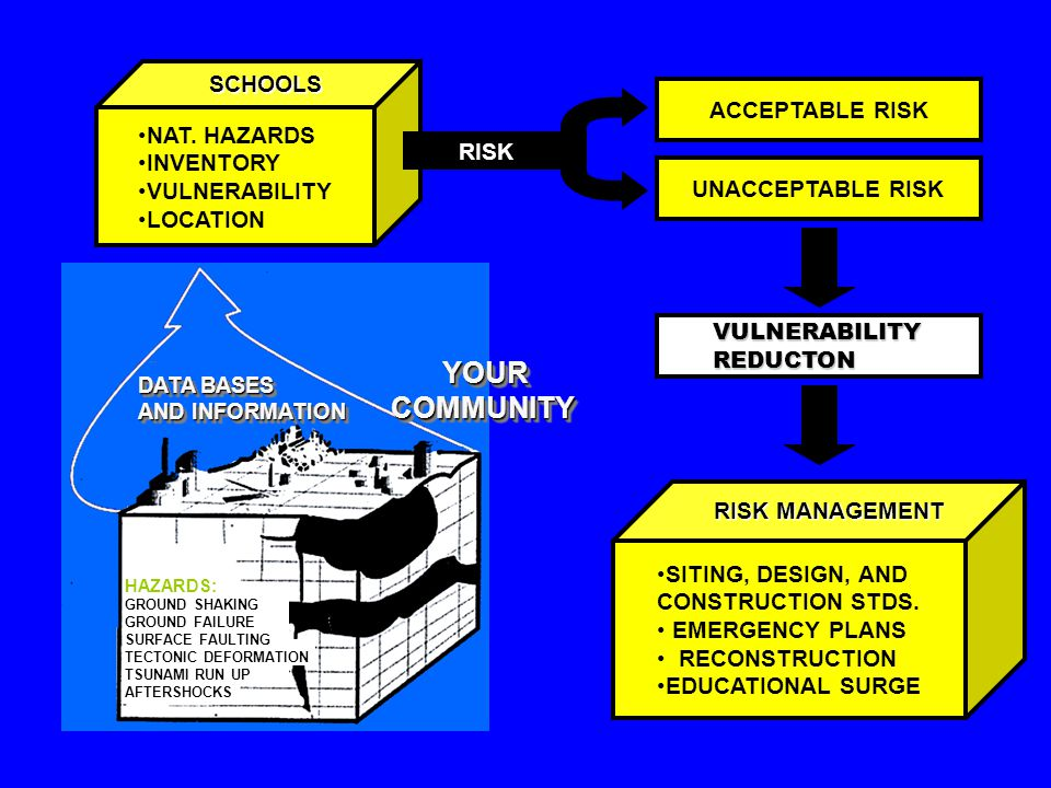 YOUR COMMUNITY YOUR COMMUNITY DATA BASES AND INFORMATION HAZARDS: GROUND SHAKING GROUND FAILURE SURFACE FAULTING TECTONIC DEFORMATION TSUNAMI RUN UP AFTERSHOCKS NAT.