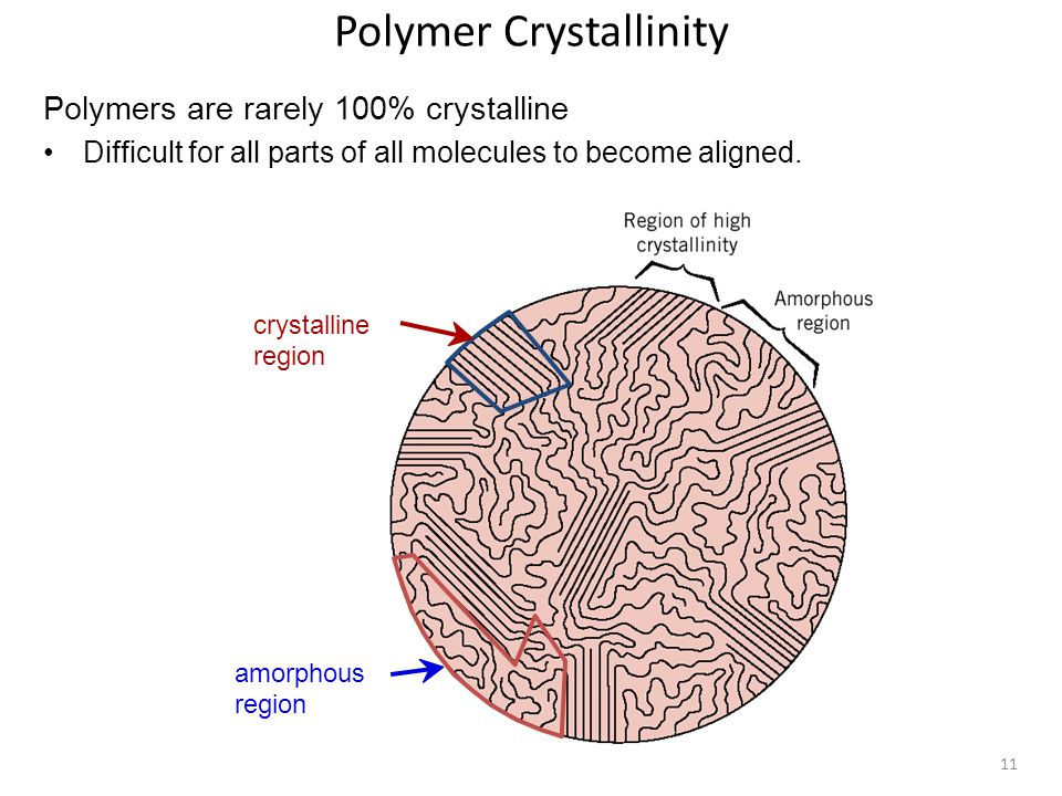 11 Polymer Crystallinity Polymers are rarely 100% crystalline Difficult for all parts of all molecules to become aligned. crystalline region amorphous