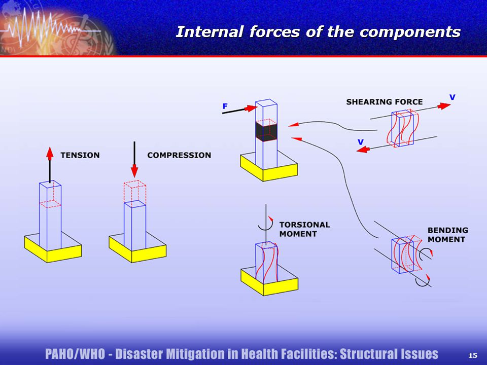 15 Internal forces of the components 15