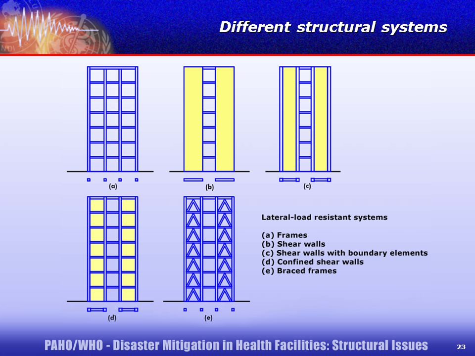 23 Different structural systems 23