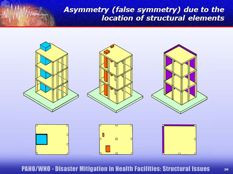 29 Asymmetry (false symmetry) due to the location of structural elements 29