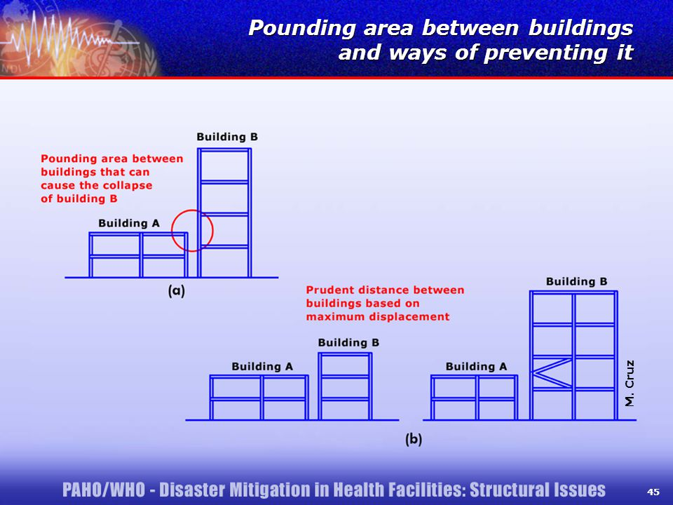 45 Pounding area between buildings and ways of preventing it M. Cruz 45
