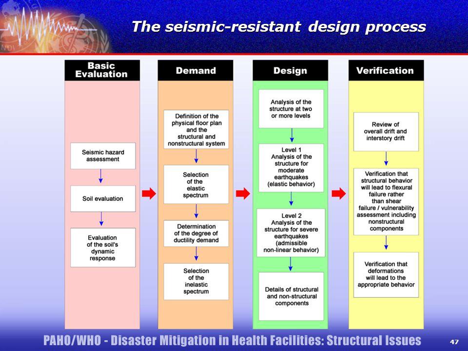 47 The seismic-resistant design process 47