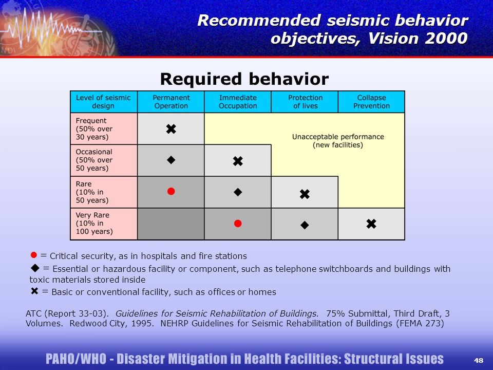 48 Recommended seismic behavior objectives, Vision 2000 = Critical security, as in hospitals and fire stations  = Essential or hazardous facility or component, such as telephone switchboards and buildings with toxic materials stored inside  = Basic or conventional facility, such as offices or homes ATC (Report 33-03).