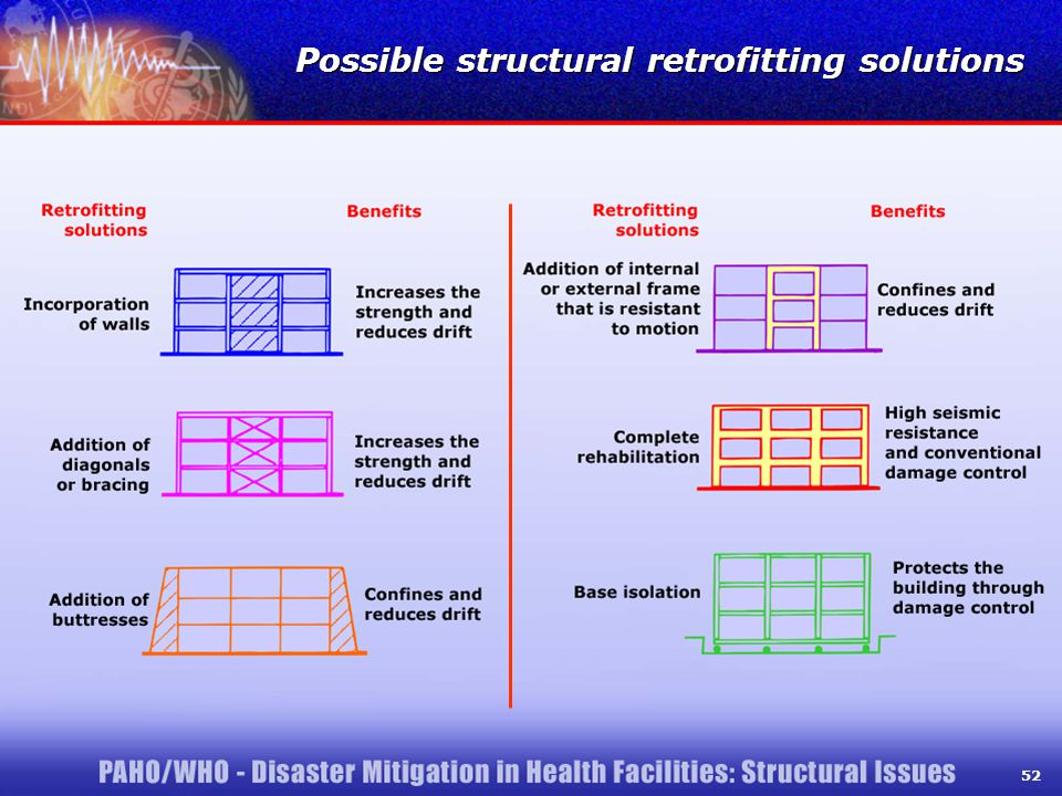 52 Possible structural retrofitting solutions 52