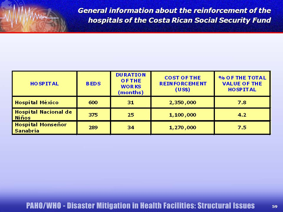 59 General information about the reinforcement of the hospitals of the Costa Rican Social Security Fund