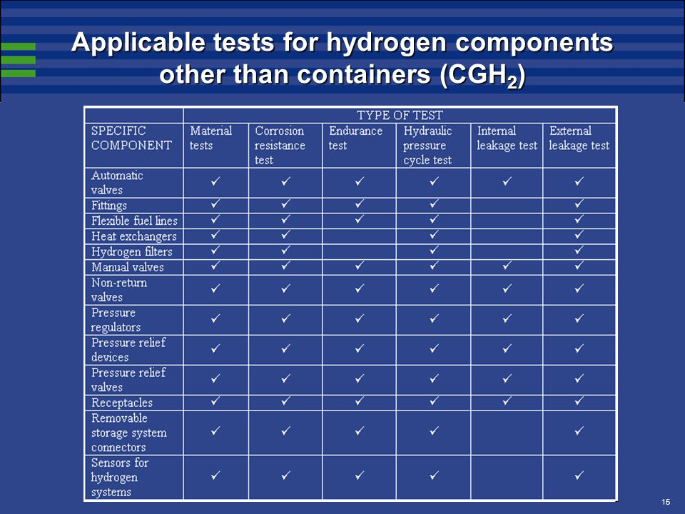 15 Applicable tests for hydrogen components other than containers (CGH 2 )