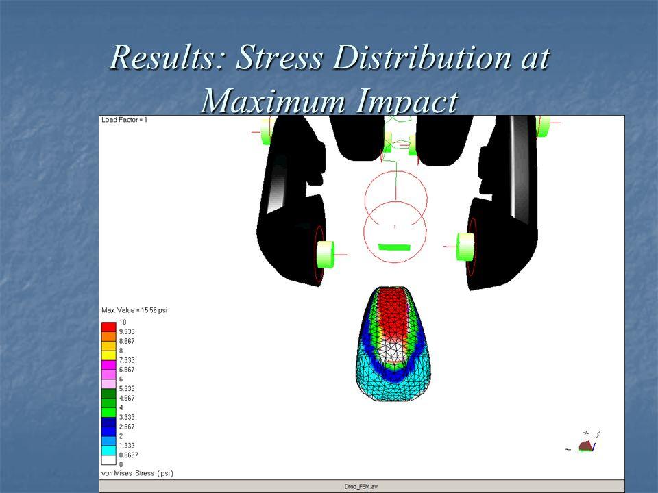 Results: Stress Distribution at Maximum Impact