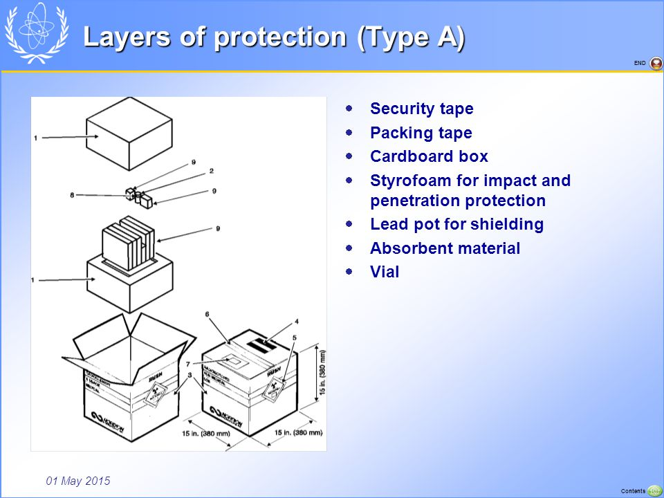 01 May 2015 Contents END Layers of protection (Type A)  Security tape  Packing tape  Cardboard box  Styrofoam for impact and penetration protectio