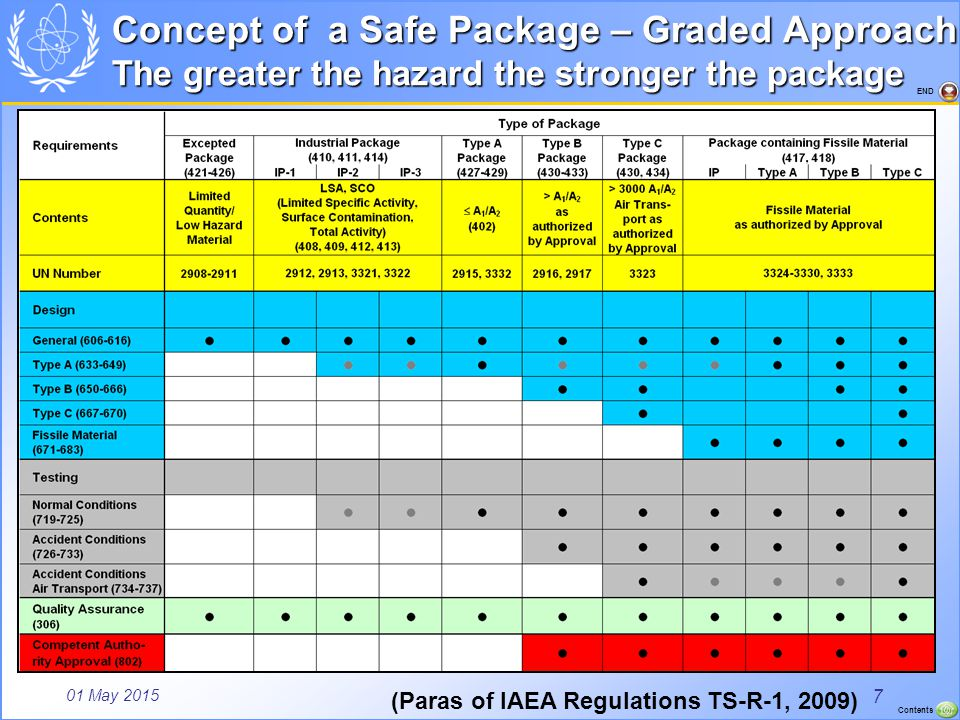 01 May 2015 Contents END Excepted Package Radioactive material in limited quantity (fractions of A1/A2) representing low hazard meets general design requirements to withstand routine conditions of transport Surface dose rate ≤ 5 μSv/h Only marking with UN number, consignor/consignee (mass > 50 kg) No competent authority (CA) approval necessary but the consignor must, on request, make available for inspection by the relevant CA, documentary evidence of the compliance of the package design with all applicable requirements