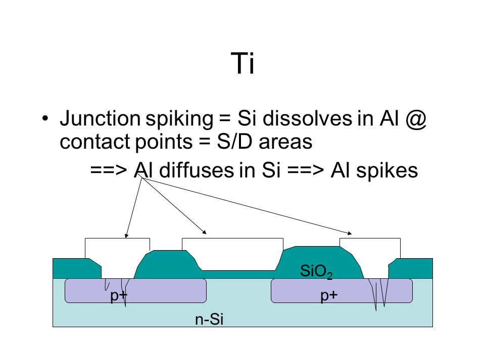 Ti Junction spiking = Si dissolves in Al @ contact points = S/D areas ==> Al diffuses in Si ==> Al spikes n-Si p+ SiO 2