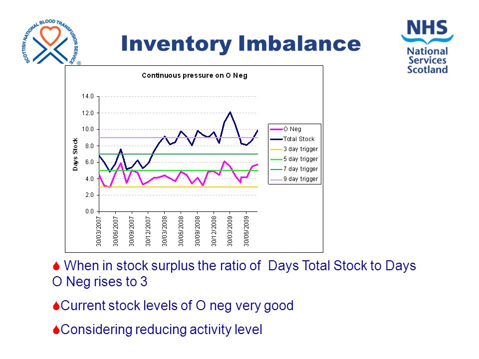 Inventory Imbalance  When in stock surplus the ratio of Days Total Stock to Days O Neg rises to 3  Current stock levels of O neg very good  Considering reducing activity level