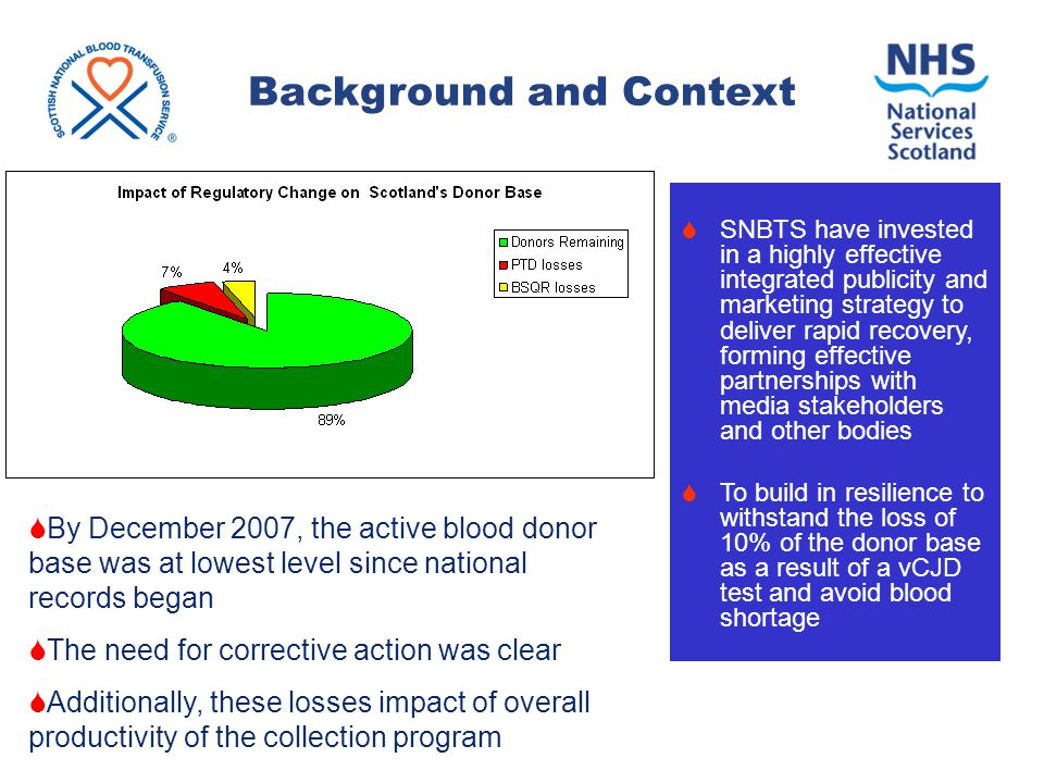Background and Context  By December 2007, the active blood donor base was at lowest level since national records began  The need for corrective action was clear  Additionally, these losses impact of overall productivity of the collection program  SNBTS have invested in a highly effective integrated publicity and marketing strategy to deliver rapid recovery, forming effective partnerships with media stakeholders and other bodies  To build in resilience to withstand the loss of 10% of the donor base as a result of a vCJD test and avoid blood shortage