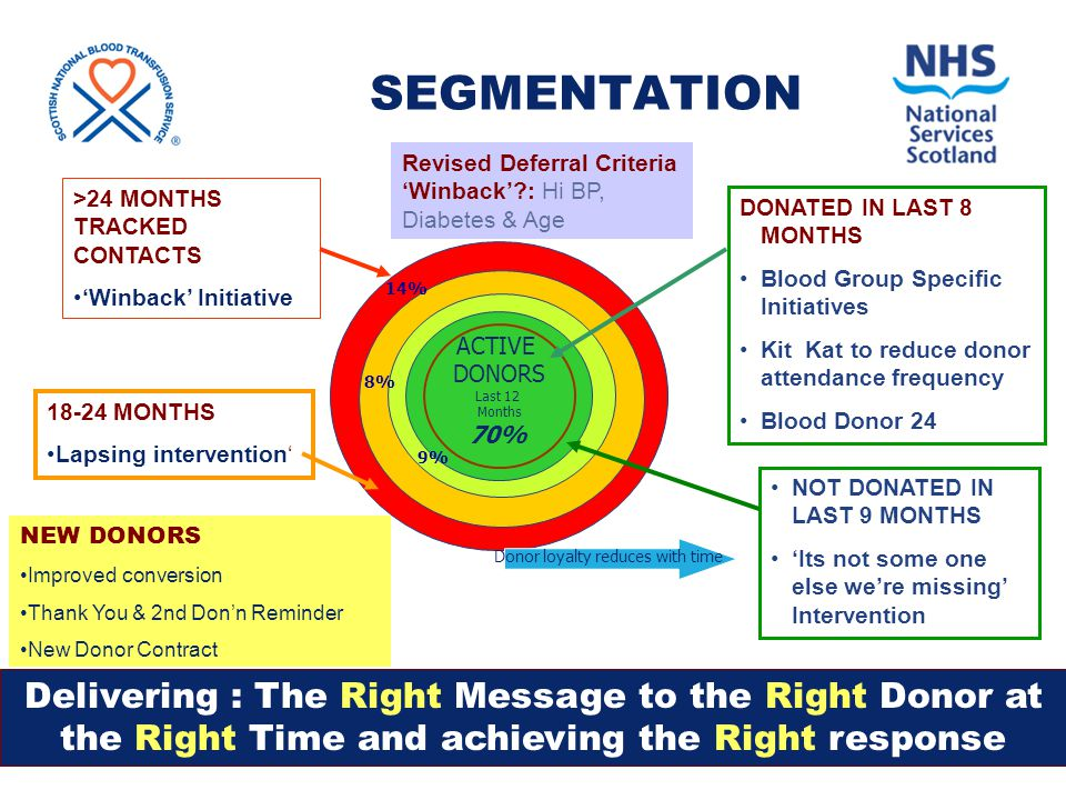 SEGMENTATION DONATED IN LAST 8 MONTHS Blood Group Specific Initiatives Kit Kat to reduce donor attendance frequency Blood Donor 24 NOT DONATED IN LAST 9 MONTHS 'Its not some one else we're missing' Intervention 18-24 MONTHS Lapsing intervention' >24 MONTHS TRACKED CONTACTS 'Winback' Initiative D Delivering : The Right Message to the Right Donor at the Right Time and achieving the Right response ACTIVE DONORS Last 12 Months 70% Donor loyalty reduces with time 9% 8% 14% NEW DONORS Improved conversion Thank You & 2nd Don'n Reminder New Donor Contract Revised Deferral Criteria 'Winback'?: Hi BP, Diabetes & Age