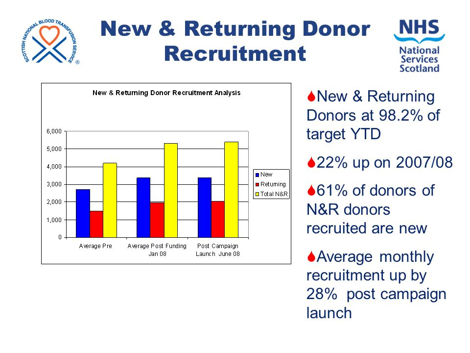 New & Returning Donor Recruitment  New & Returning Donors at 98.2% of target YTD  22% up on 2007/08  61% of donors of N&R donors recruited are new  Average monthly recruitment up by 28% post campaign launch