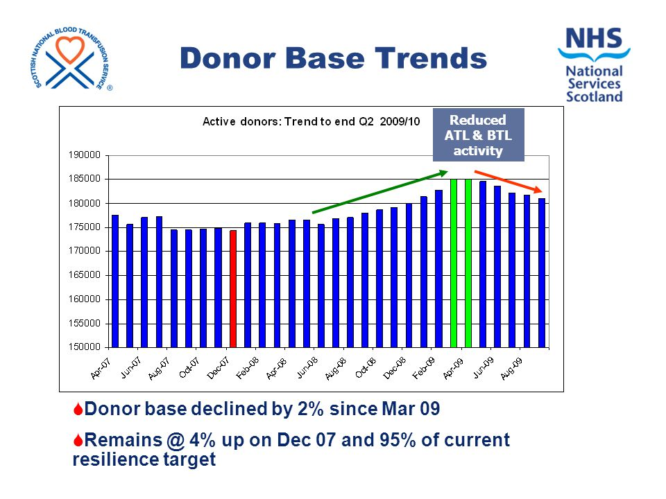 Donor Base Trends  Donor base declined by 2% since Mar 09  Remains @ 4% up on Dec 07 and 95% of current resilience target Reduced ATL & BTL activity