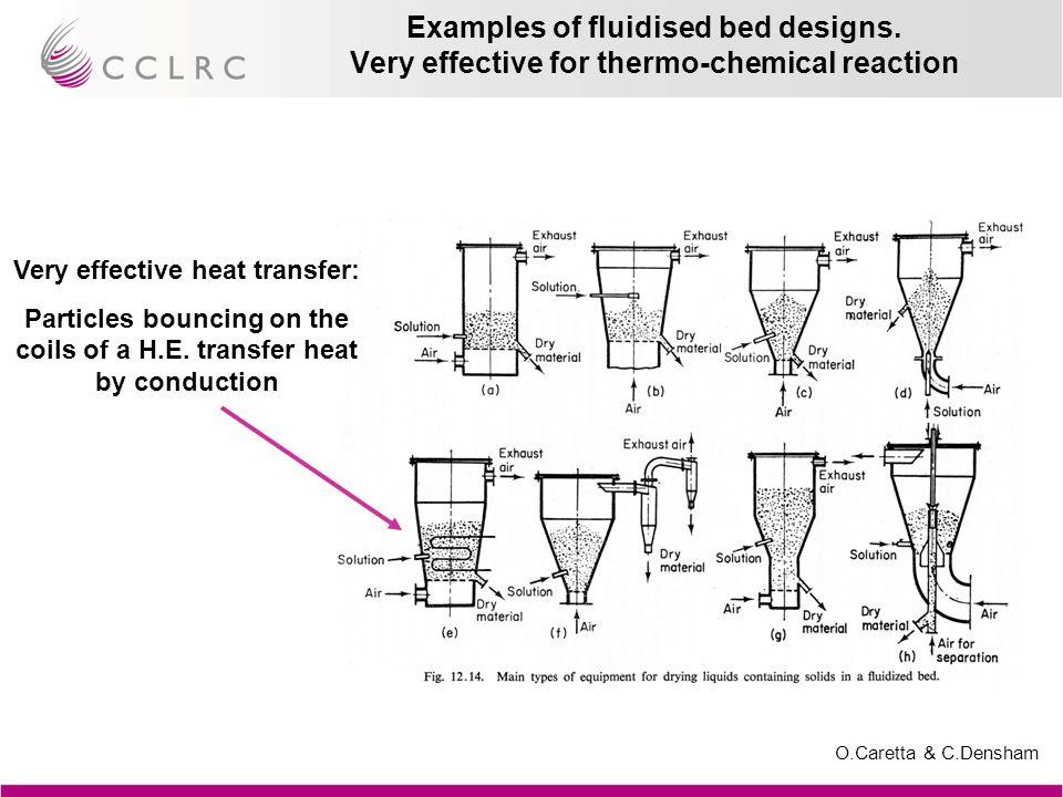 O.Caretta & C.Densham Examples of fluidised bed designs.