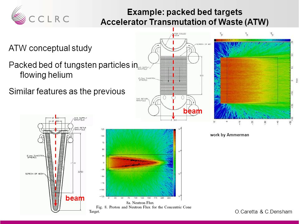 O.Caretta & C.Densham Work by Pugnat & Sievers NuFact conceptual study for 1MW target Tantalum packed bed (2mm particles) in flowing He Example: packed bed targets NuFact target