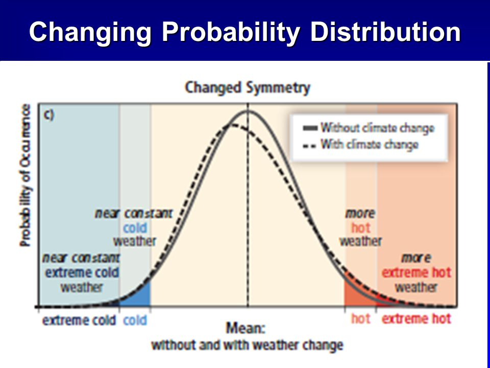 13 Changing Probability Distribution