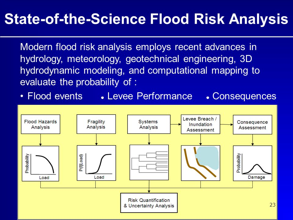 State-of-the-Science Flood Risk Analysis Modern flood risk analysis employs recent advances in hydrology, meteorology, geotechnical engineering, 3D hydrodynamic modeling, and computational mapping to evaluate the probability of : Flood events ● Levee Performance ● Consequences 23